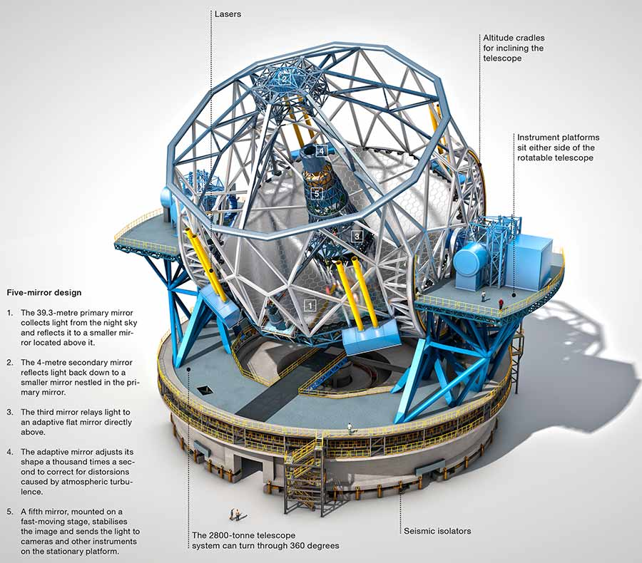 E-ELT: World's largest telescope in 2024